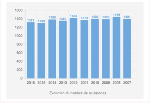 nombre de naissances saint malo