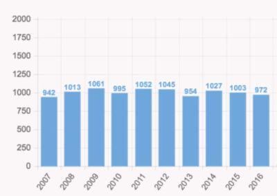 nombre de naissance poitiers