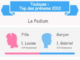 prenoms-toulouse-2012