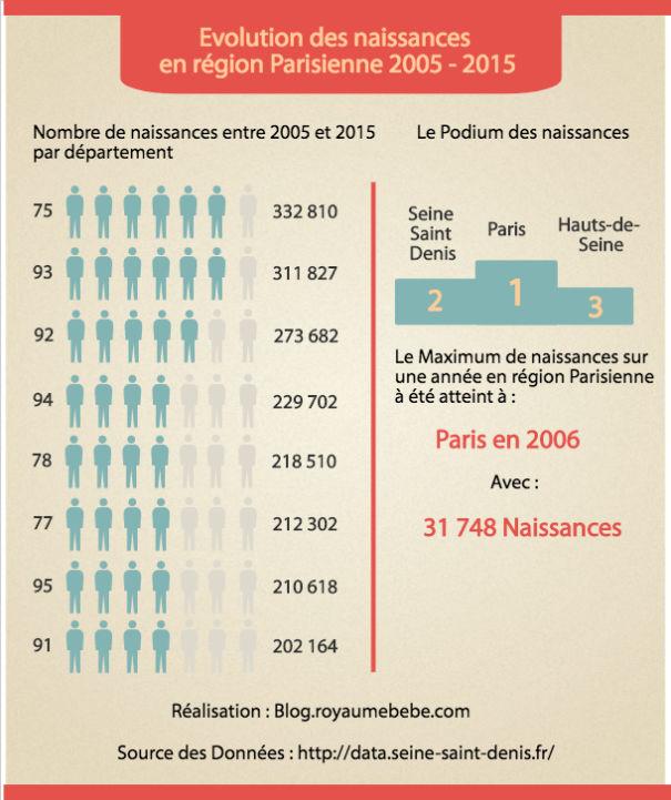Naissance Région Parisienne